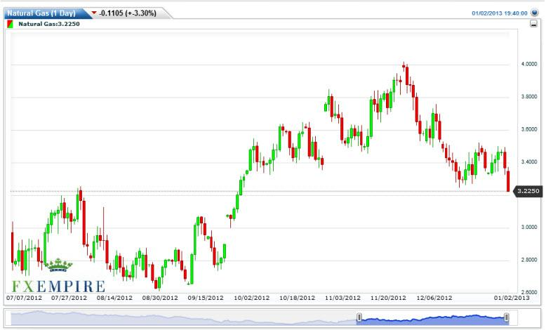 Natural Gas Forecast January 3, 2013, Technical Analysis