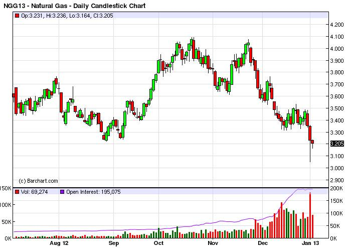 Natural Gas Forecast January 4, 2013, Technical Analysis