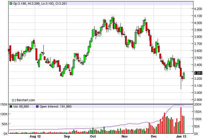Natural Gas Forecast January 7, 2013, Technical Analysis