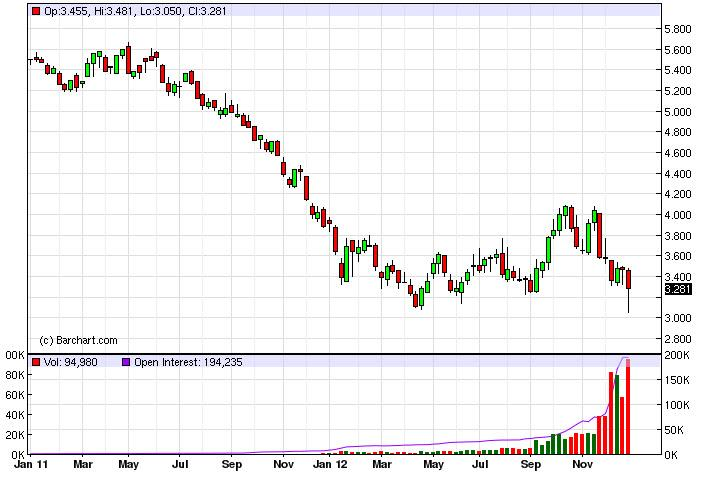 Natural Gas forecast for the week of January 7, 2013, Technical Analysis