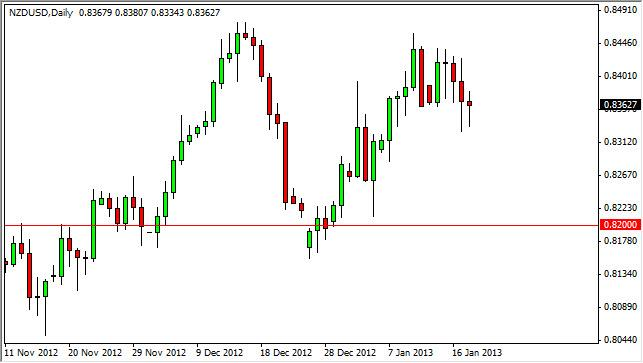NZD/USD Forecast January 21, 2013, Technical Analysis