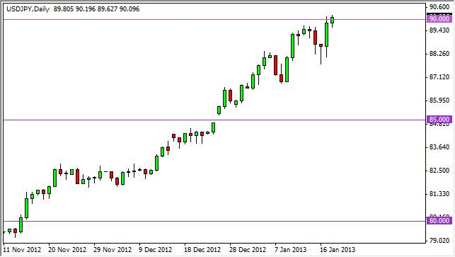 USD/JPY Forecast January 21, 2013, Technical Analysis