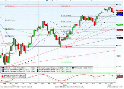 Dax March contract Forecast for 18th February 2013