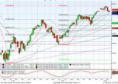 Dax March contract Forecast for 20th February 2013