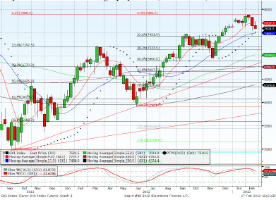 Dax March contract Forecast for 21st February 2013