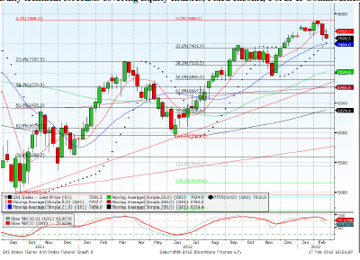 Dax March contract Forecast for 22nd February 2013