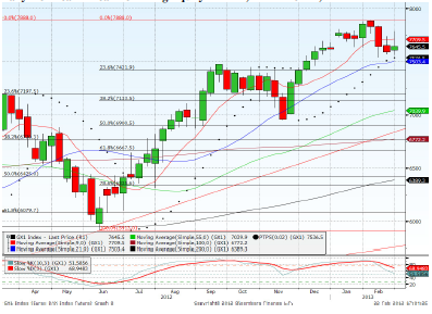 Dax March contract Forecast for 25th February 2013