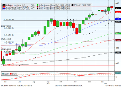 Dax March contract Forecast for 8th February 2013