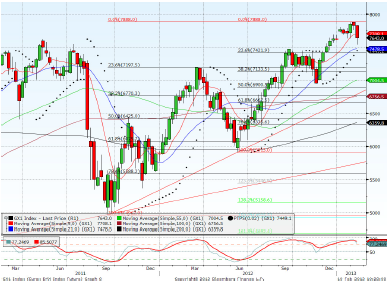 Dax March contract Forecast for 11th February 2013