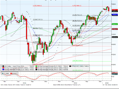 Dax March contract Forecast for 15th February 2013