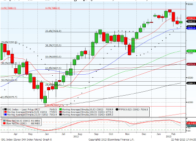 Dax March contract Forecast for 26th February 2013