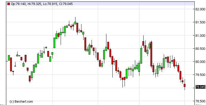 US Dollar Index Forecast February 4, 2013, Technical Analysis