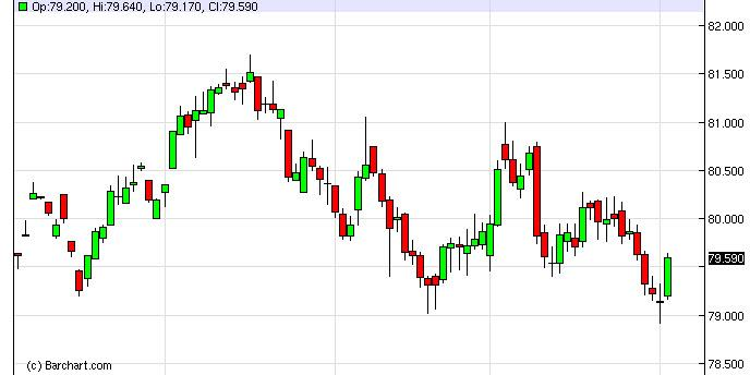 US Dollar Index Forecast February 5, 2013, Technical Analysis