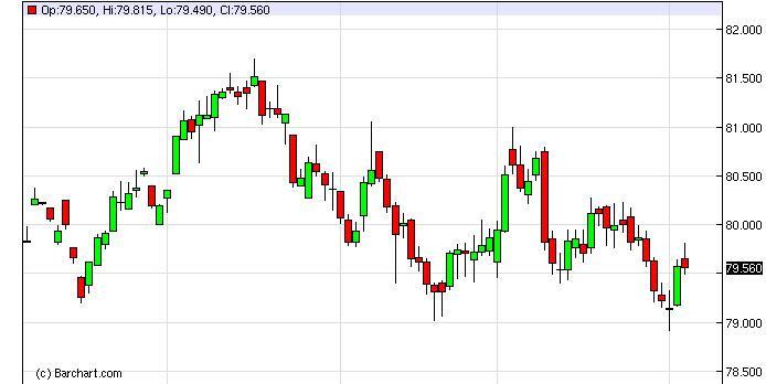 US Dollar Index Forecast February 6, 2013, Technical Analysis
