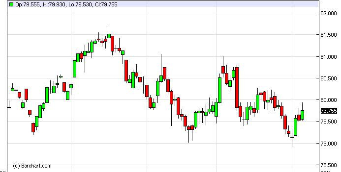 US Dollar Index Forecast February 7, 2013, Technical Analysis