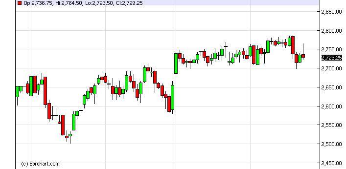 NASDAQ Futures Forecast February 26, 2013, Technical Analysis