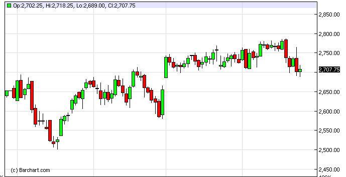 NASDAQ Futures Forecast February 27, 2013, Technical Analysis