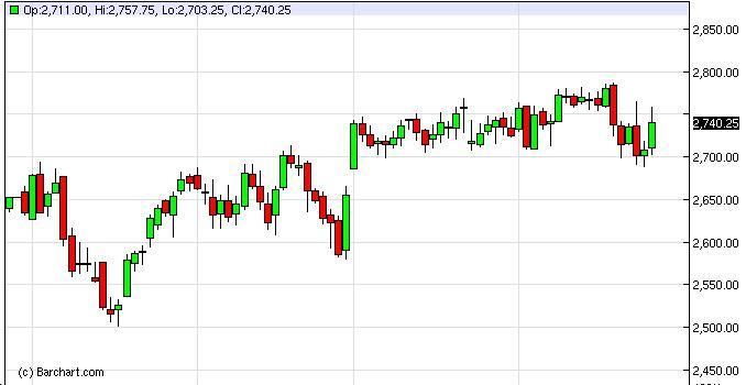 NASDAQ Futures Forecast February 28, 2013, Technical Analysis