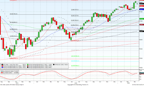 Dax June contract Daily Forecast – 26th March 2013