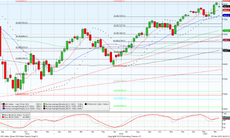 Dax June contract Daily Forecast – 27th March 2013