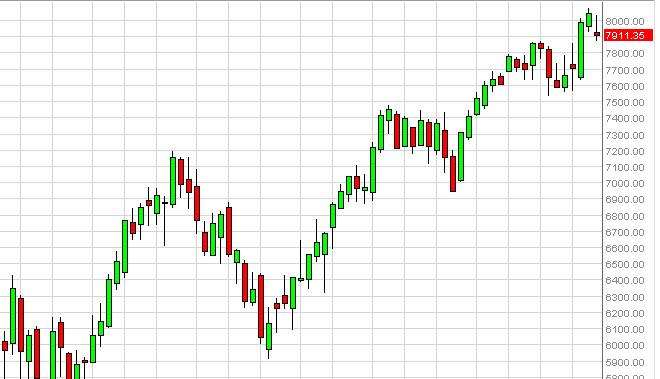 DAX forecast for the week of March 25, 2013, Technical Analysis