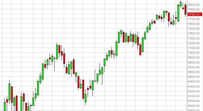 DAX forecast for the week of April 1, 2013, Technical Analysis