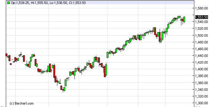 S&P 500 Futures Forecast March 21, 2013, Technical Analysis