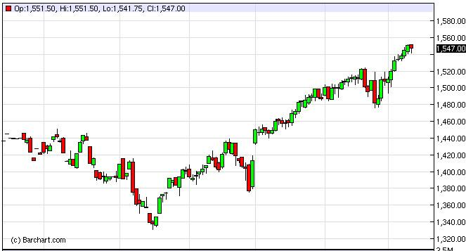 S&P 500 Futures Forecast March 13, 2013, Technical Analysis