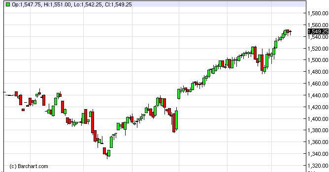 S&P 500 Futures Forecast March 14, 2013, Technical Analysis