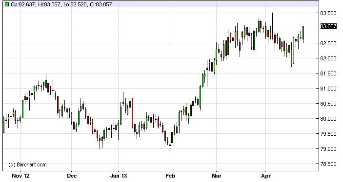 US Dollar Index Forecast April 24, 2013, Technical Analysis
