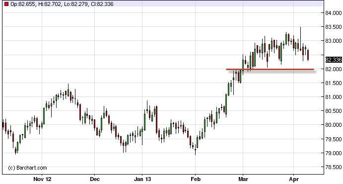 US Dollar Index Forecast April 10, 2013, Technical Analysis