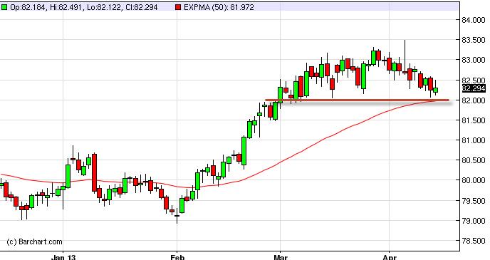 US Dollar Index Forecast April 15, 2013, Technical Analysis