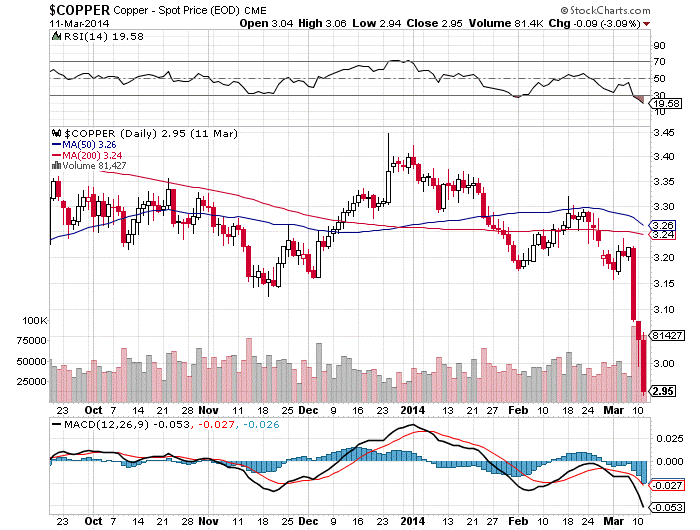 What's Happening in the Copper Market Should Alarm You…