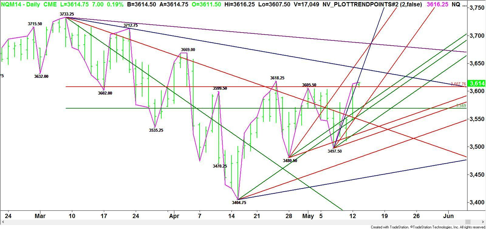 Daily June E-mini NASDAQ-100 Index