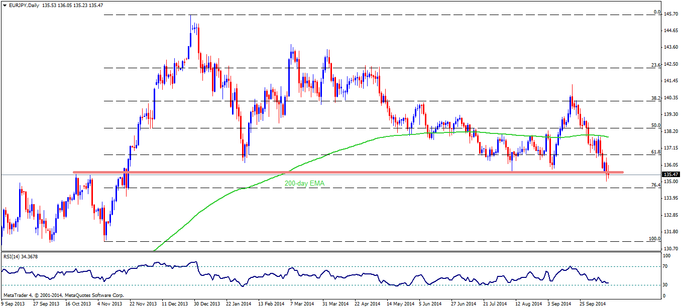 Technical Outlook: Important JPY Pairs