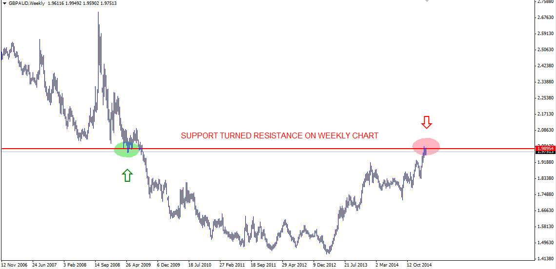 Weekly Technical Outlook: GBP/AUD: Market Forecasts for March 2nd – March 6th