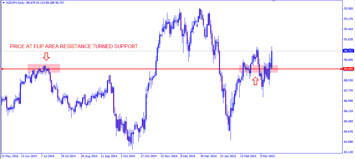 Kiwi's Strong Run to Continue against the Yen; Market Forecasts for March 23rd – March 27th