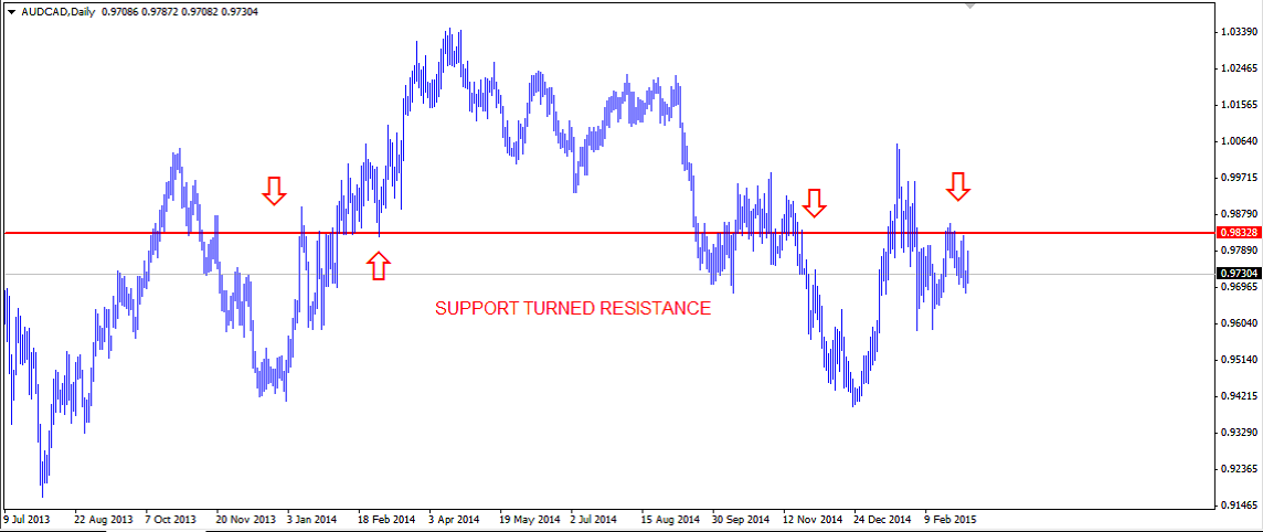 Weekly Technical Outlook: AUD/CAD.