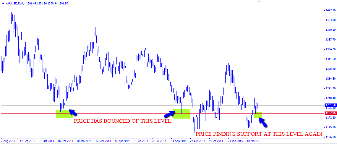 Gold to Shine Brighter Against the Dollar: Market Forecasts for April 6th – April 10th