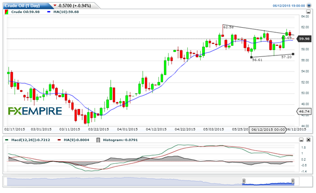 Crude Oil Technical Analysis 6/12/15
