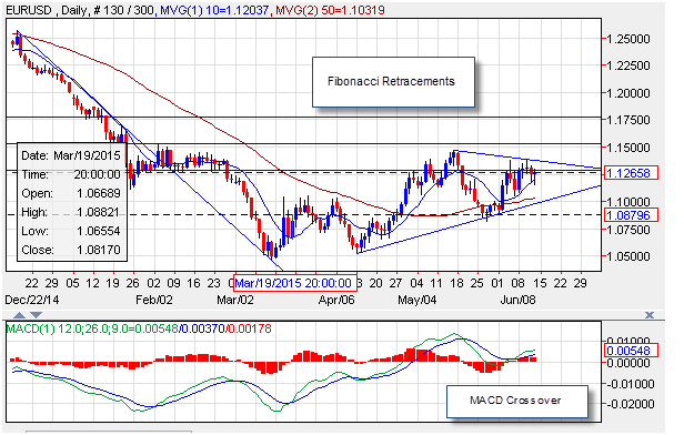 EUR/USD Technical Analysis for 6/12/15