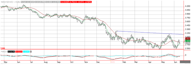 Natural Gas Technical Analysis 6/12/15