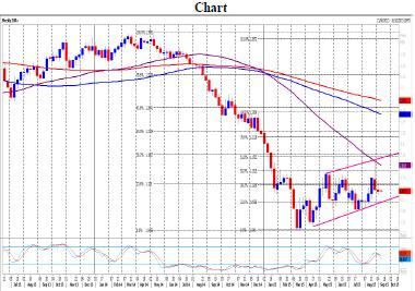 EUR/USD Spot Daily Forecast – 17 September 2015