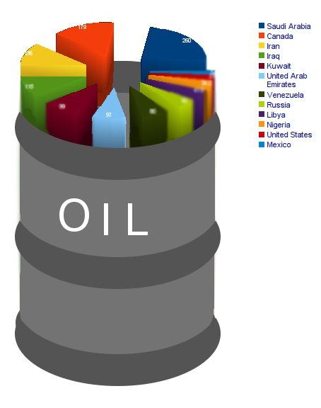 3 Factors Weighing Down Oil Prices