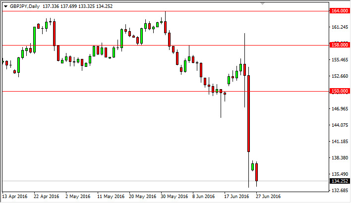 GBP/JPY Forecast June 28, 2016, Technical Analysis
