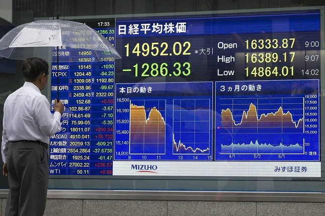 Oil Falls to 3 Month Low, Yen Surges Over 1%