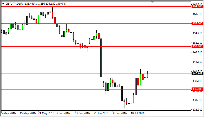 GBP/JPY Forecast July 19, 2016, Technical Analysis