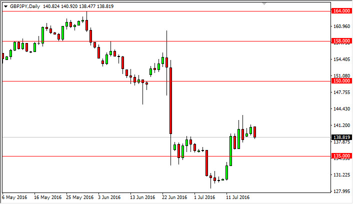 GBP/JPY Forecast July 20, 2016, Technical Analysis