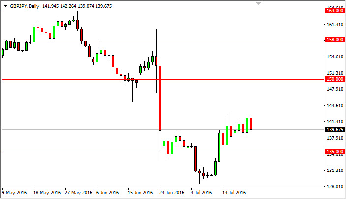 GBP/JPY Forecast July 22, 2016, Technical Analysis