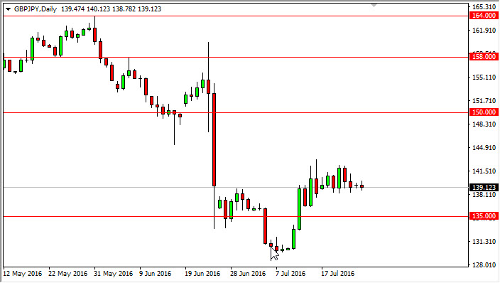 GBP/JPY Forecast July 26, 2016, Technical Analysis